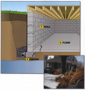 Waterproofing Excavation